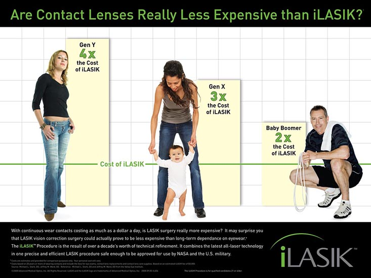 Contacts vs. iLASIK Poster